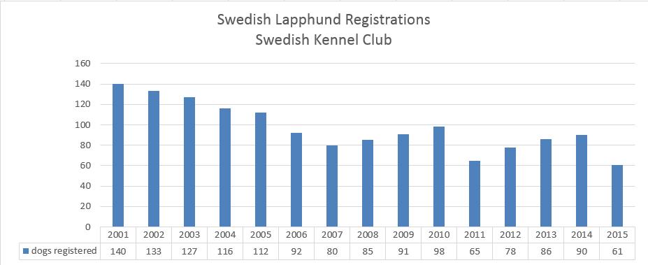 swedishkc-swedishlaphundregistrations.png