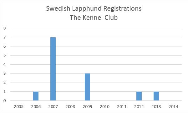 thekennelclubswedishlapphundregistrations.png
