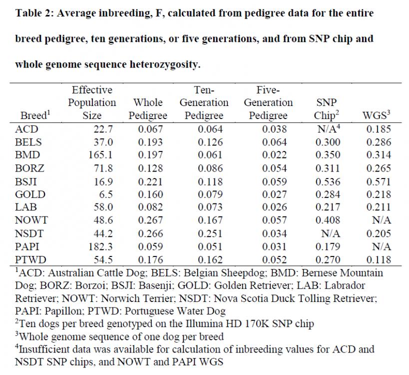 tableinbreeding5-10gen.png