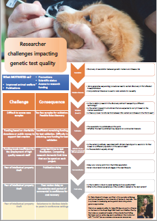 Researcher challenges impacting genetic test quality.png